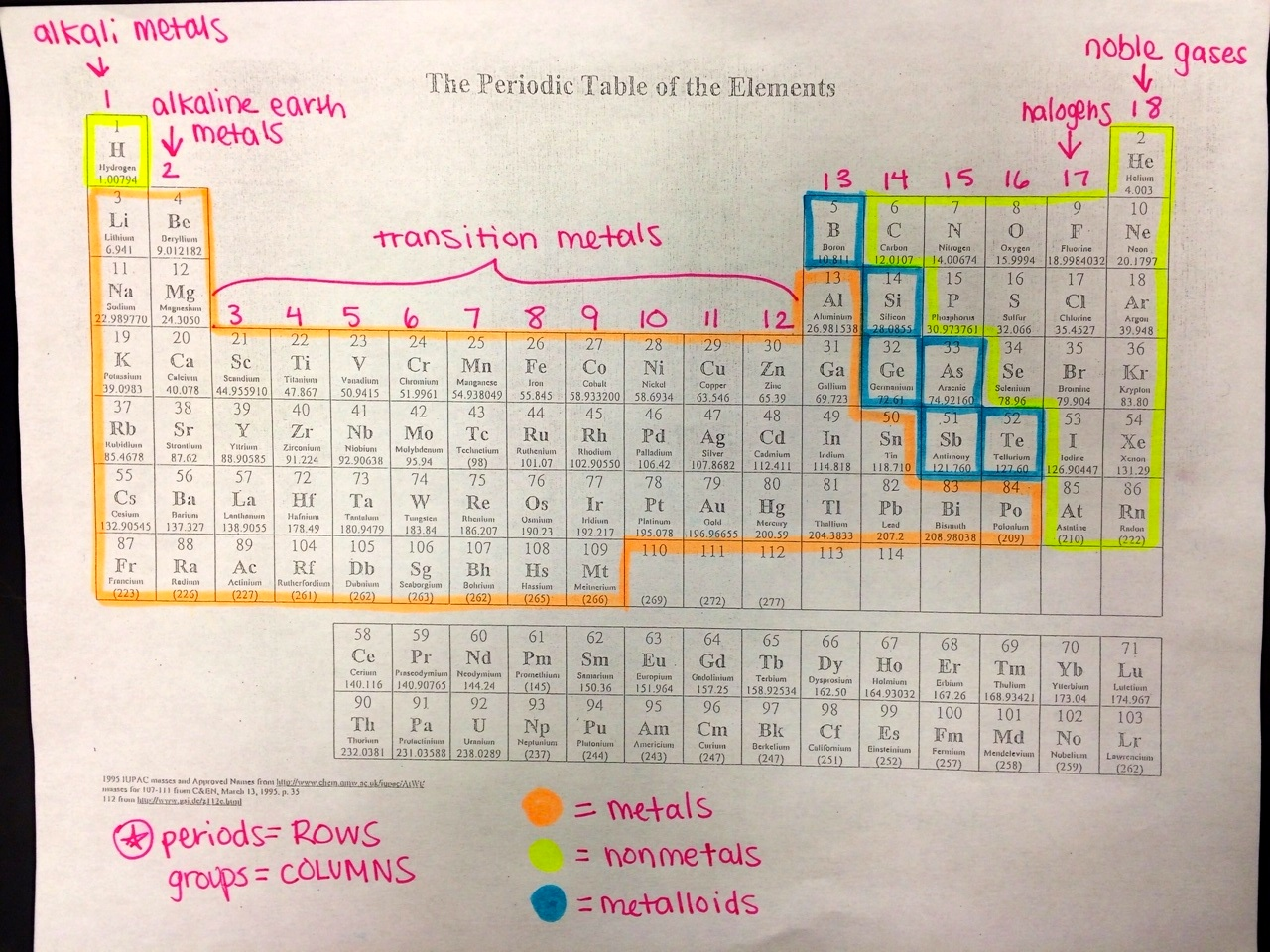 Labeled Periodic Table on Detailed Periodic Table With Charges