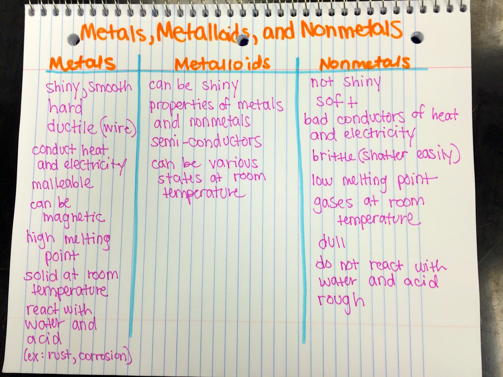 Properties Of Metals  Metalloids  And Nonmetals