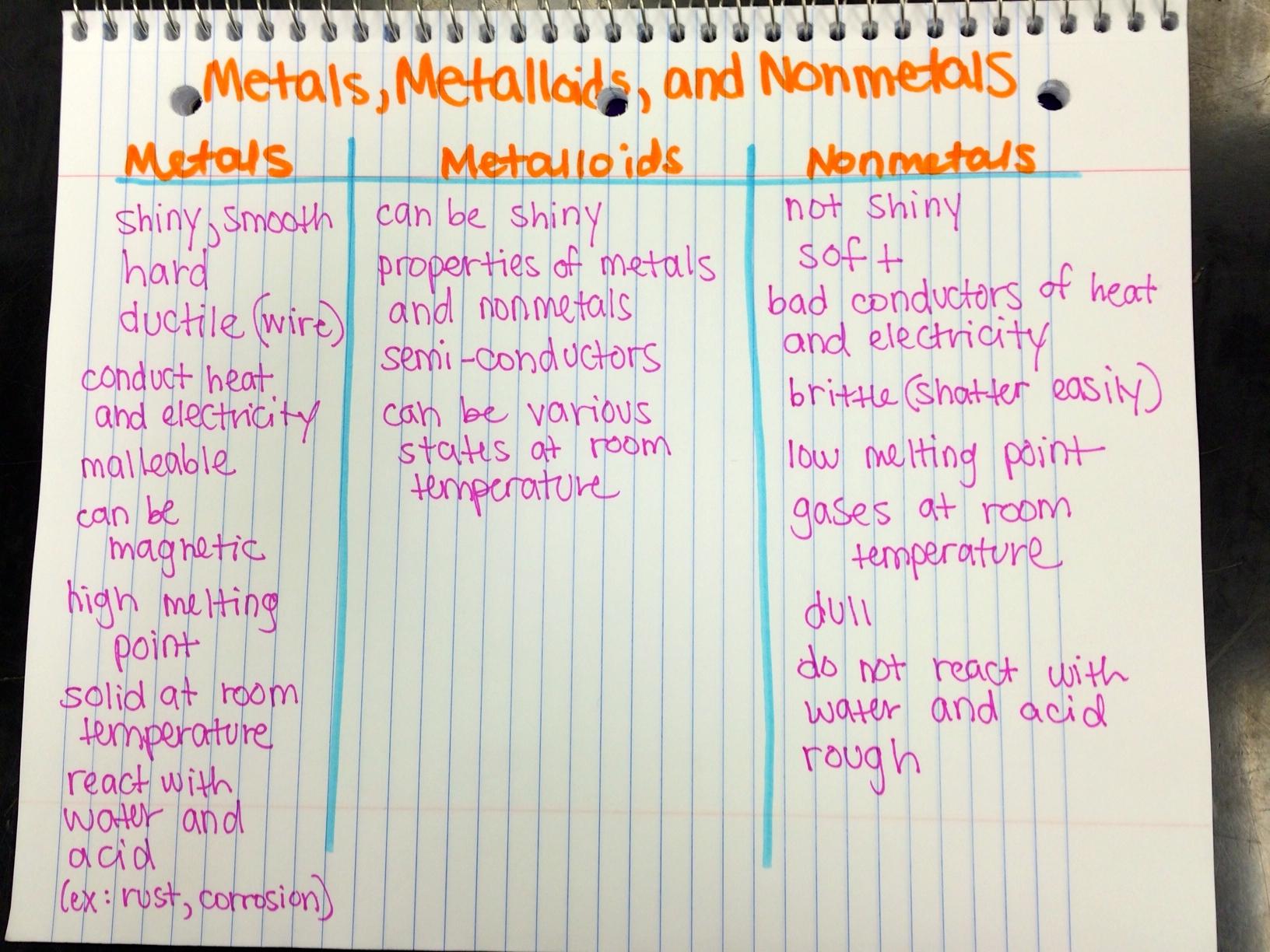 Properties of Metals, Metalloids, and Nonmetals | Ms ...
