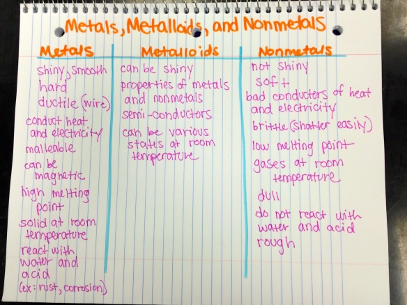 Properties of Metals, Metalloids, and Nonmetals